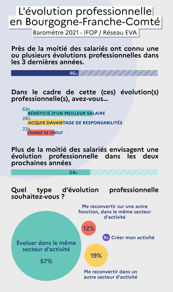 Baromètre 2021 sur l'évolution professionnelle en Bourgogne-Franche-Comté