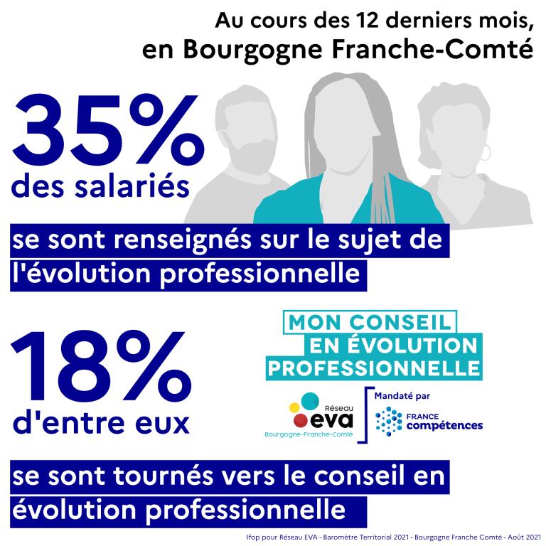 Baromètre de l'évolution professionnelle